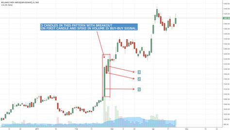 3 Bar Play OR 3BP for NSE:RELIANCE by guruprasad23