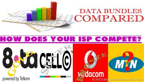 Prepaid Data Bundles Packages [Compared]