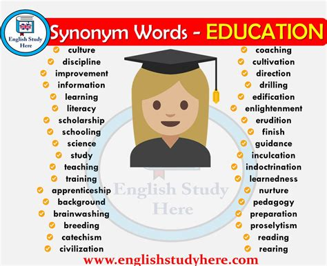 Education Synonyms Words - English Study Here