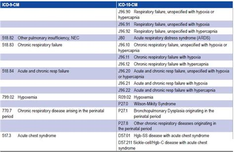 American Thoracic Society - ICD-10 for Pediatric