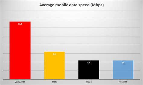 Best and worst mobile networks in South Africa