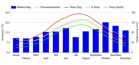 Wetter Triest 16 Tage