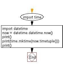 Python Exercise: Convert a date to timestamp - w3resource