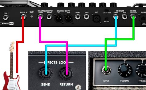 How to Use the Four Cable Method - Guitar Gear Finder