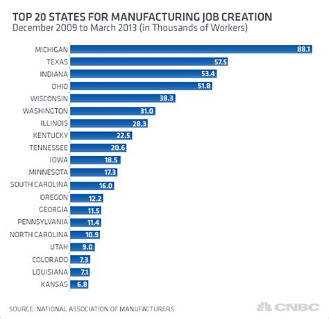 Top US states for new manufacturing jobs