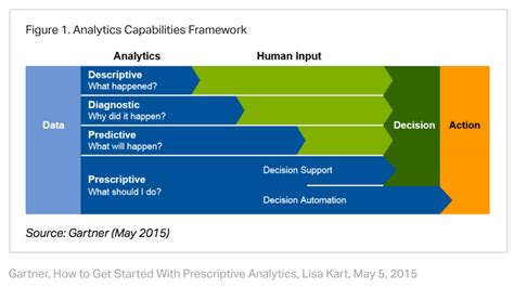 What Is Predictive Analytics? A Definitive Guide For B2B